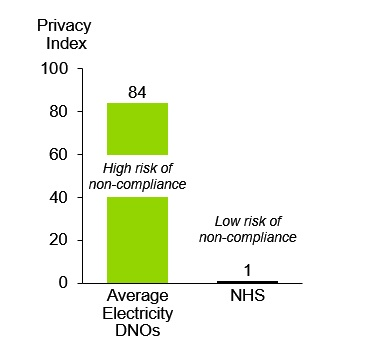 A Comparison of Privacy Index Scores for DNOs and the NHS