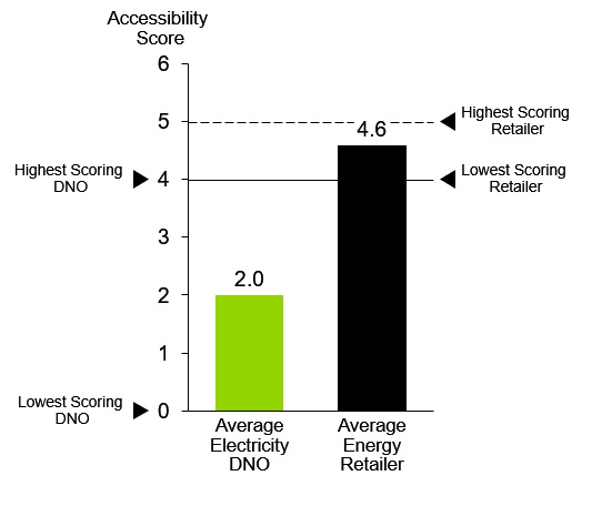 A Comparison of the Average Accessibility Scores for DNOs and Energy Retailers