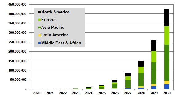 Annual Package Deliveries by Drone, World Markets: 2020-2030