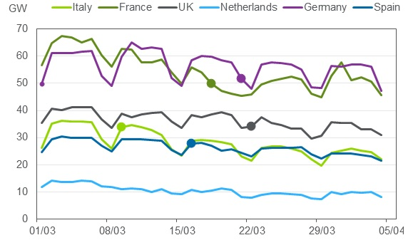 Daily Average Power Demand in Europe