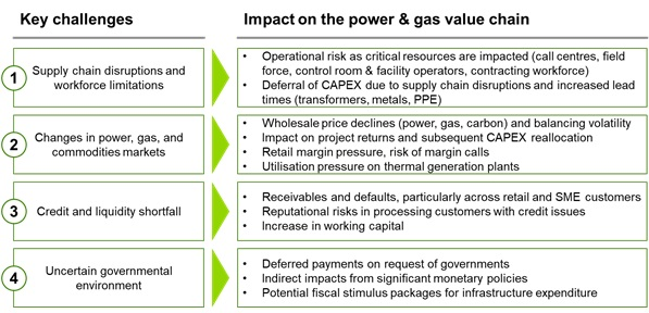 Key Challenges Affecting the Power and Gas Value Chain
