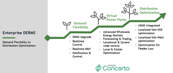 The Journey from Flexibility to VPPs to Distribution Optimization via DERMS