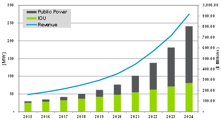 Peter Microgrid Blog Graph